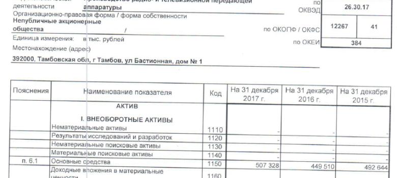 ТГТУ Анализ финансовой отчетности